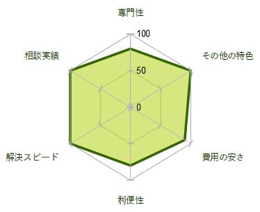 新大阪法務司法書士事務の債務整理の評価グラフ