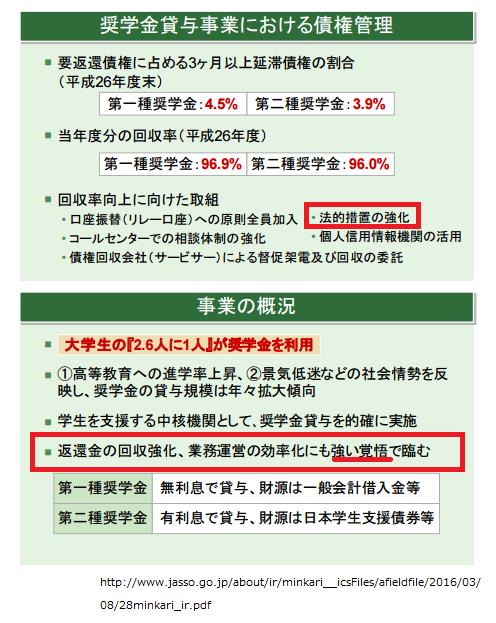奨学金貸与事業における債権管理