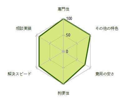 ウィズユー司法書士事務所Lady・ヤミ金相談の評価グラフ